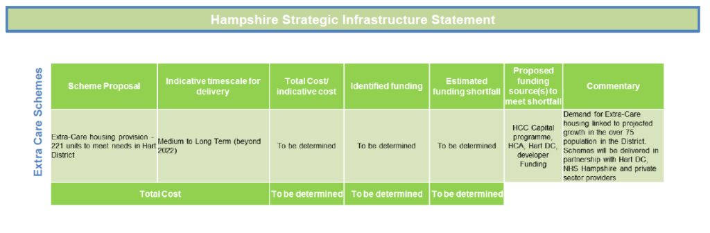 Hart Infrastructure Funding Gap Extra Care