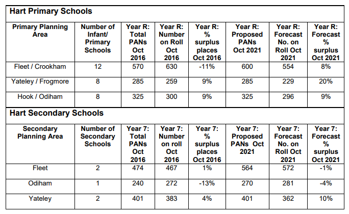 Hart school places plan forecast 2016 to 2021