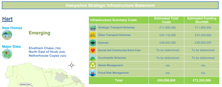 Hart Local Plan Regulation 19 consultation: Hart infrastructure funding gap £72m