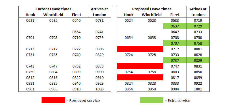 Hook Winchfield and Fleet SWR train timetable comparison