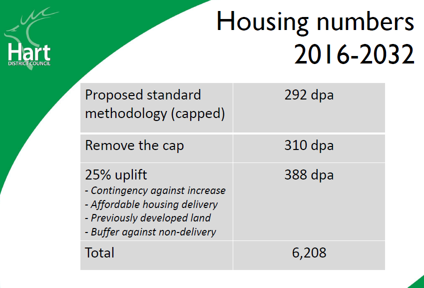 Hart Housing Numbers