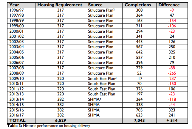 Hart housing completions for the Hart Local Plan Regulation 19 Consultation
