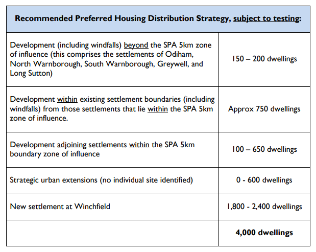 Housing Distribution Strategy November 2014