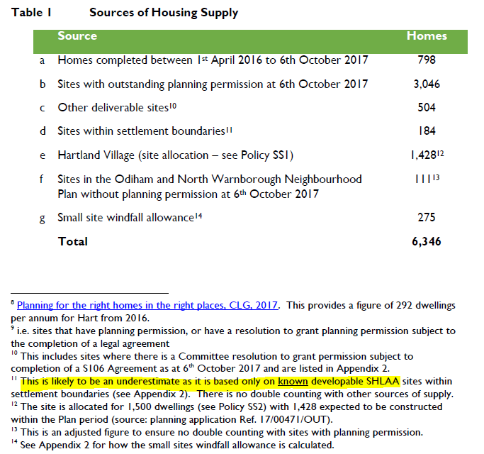 Hart Local Plan Regulation 19: Understated housing supply