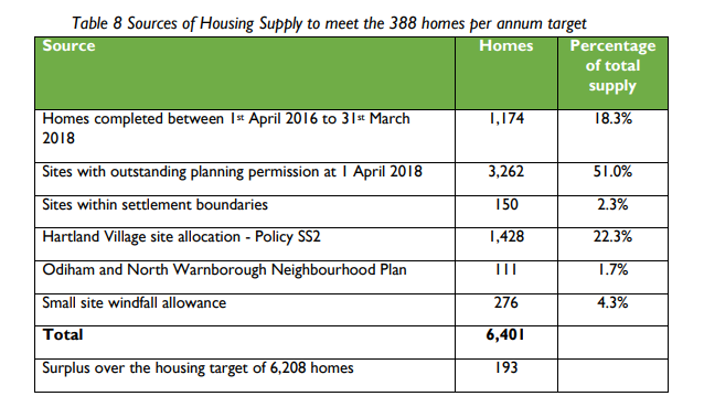 Hart District Housing Supply April 2018 demonstrates no need for Winchfield New Town
