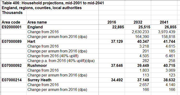 Hart District household changes based on 2016 baseline show no need for Winchfield New Town