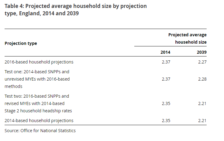 ONS impact of 2016-based projections on household size
