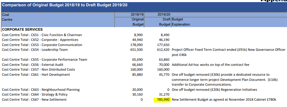 Hart Council 2019-20 budget for new settlement