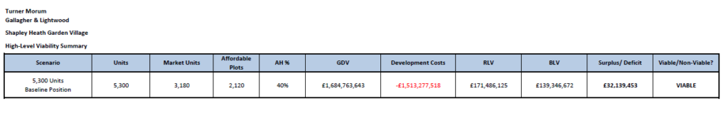 Shapley Heath Garden Village Viability Summary