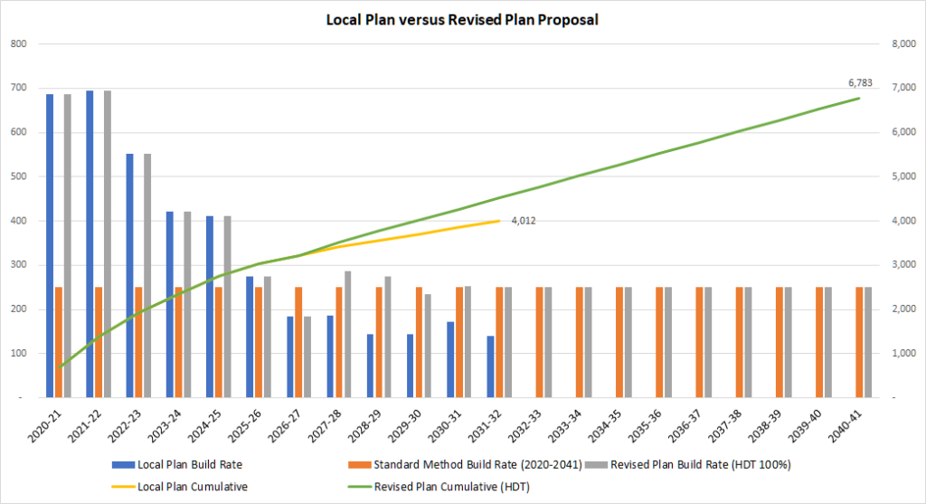 Hart Local Plan Immediate Review