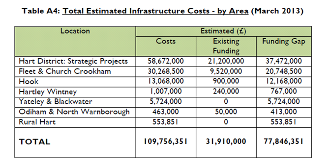 Urban revitalisation Existing Hart Infrastructure Funding gaps