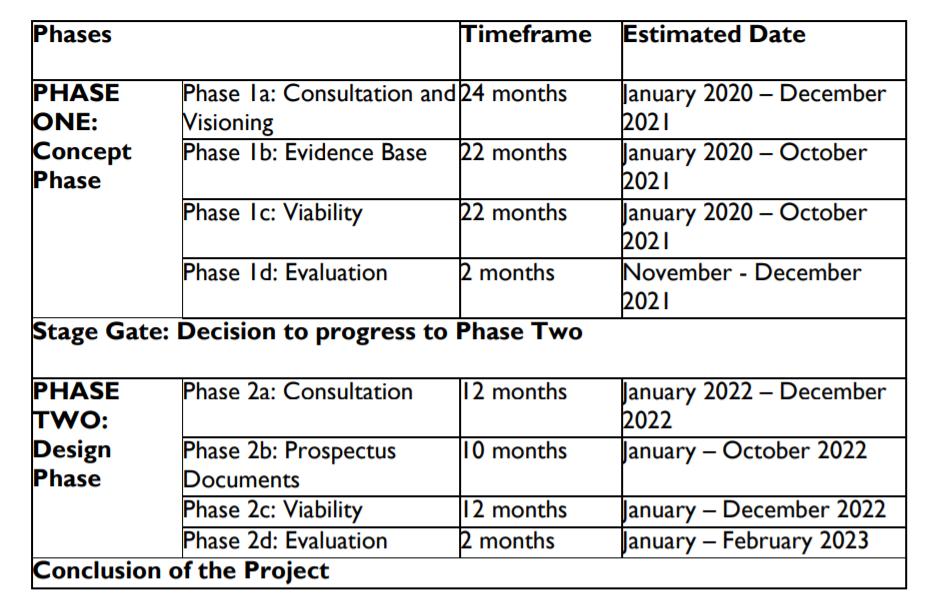 Developer fox in charge of Shapley Heath henhouse - Shapley Heath Phases and Timeline