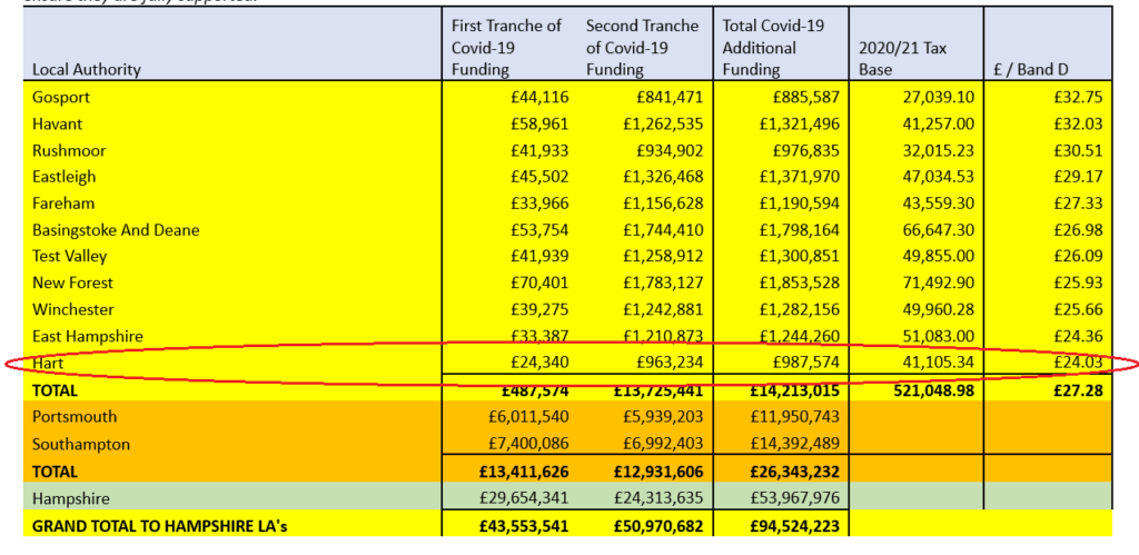 Hampshire Councils covid19 funding