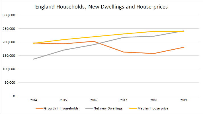 England Households Dwellings and house prices