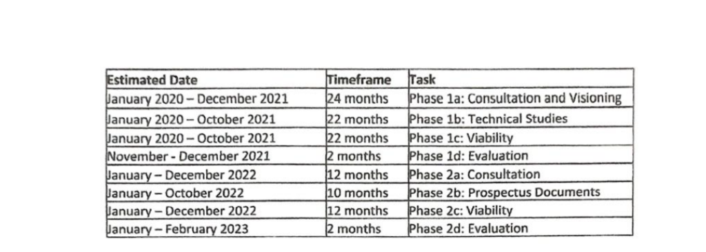 Shapley Heath Collaboration Agreement Timeline