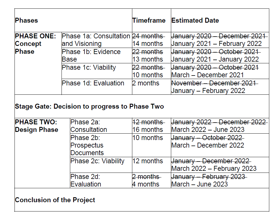 Shapley Heath Garden Village Opportunity Board Timeline