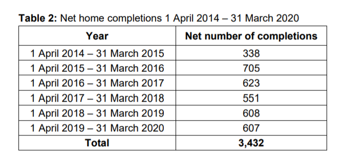 Hart District Annual Housing Completions to Mar 2020