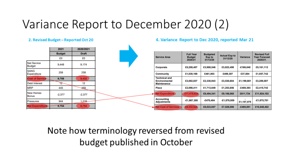 FY20-21 Hart Budget Smoke and Mirrors Revised to Dec 20