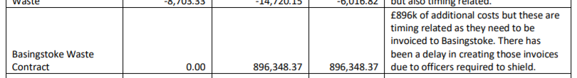 HAWBDC Basingstoke Waste Contract £896K variance as of July 2020