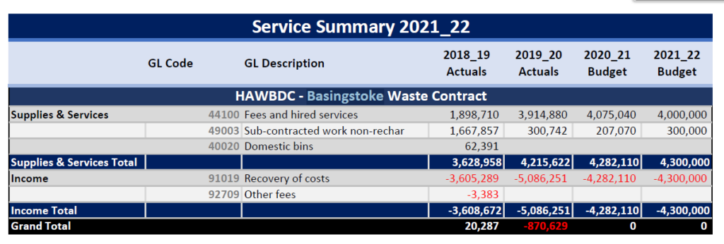 HAWBDC Basingstoke Waste Contract Pass through budget from Budget book