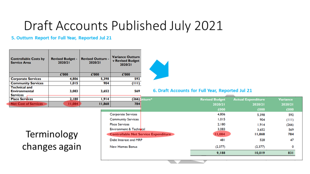 Hart FY20-21 Budget Changes Outturn to Accounts