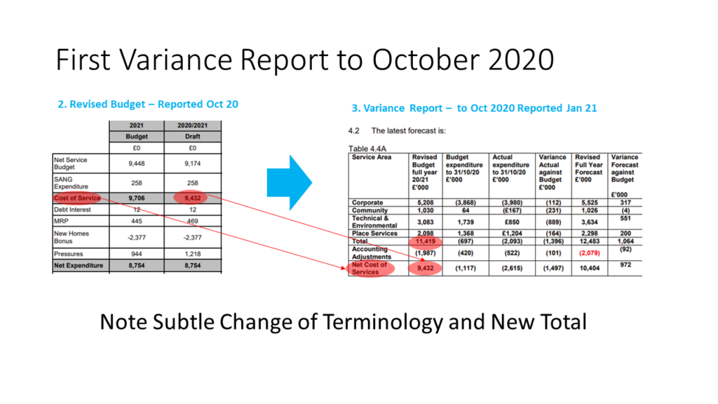 Hart FY20-21 Budget Changes Revised to Oct 20