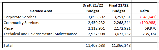 Hart Finances Out of Control - Big changes between draft and final budget