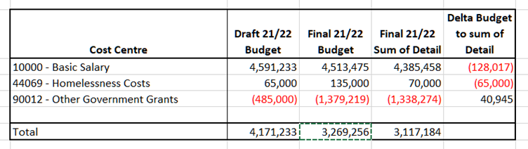Hart Finances Out of Control - Budget Does Not Add Up