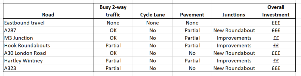 Shapley Heath Major Road Issues - Overall Assessment