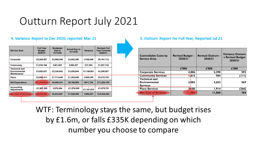 FY20-21 Budget Smoke and Mirrors Changes Dec 20 to Full Year Outturn